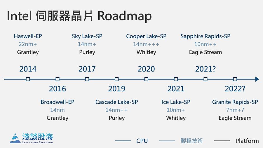 Intel 伺服器晶片 Roadmap