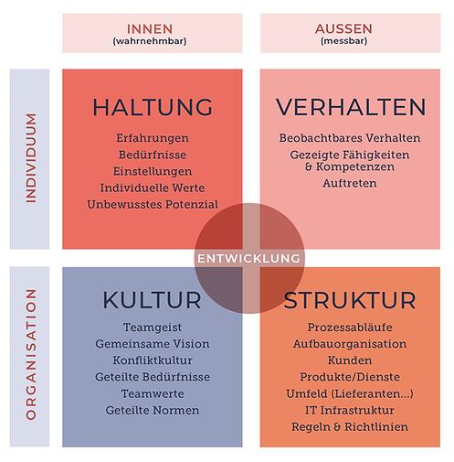 4Felder-Organisation.png