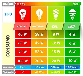 lampada led consumo.png