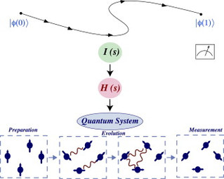 Nonadiabatic quantum computation by dynamic invariants
