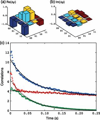 @PRL Sudden-change dynamics of quantum discord