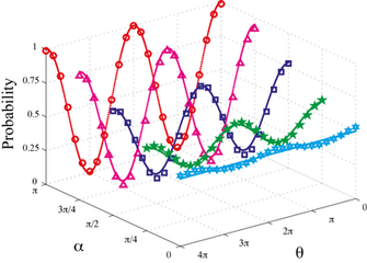 An NMR experiment on the full quantum version of the complementarity principle