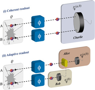 The role of coherent interactions in quantum metrology