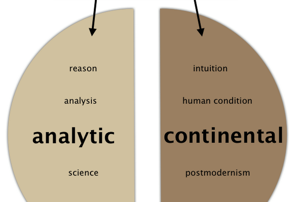 Continental Philosophy vs. Analytic Philosophy: Clarity, Obscurity, Argument
