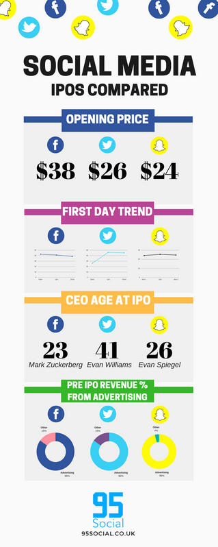 INFOGRAPH: Social Media IPOs Compared