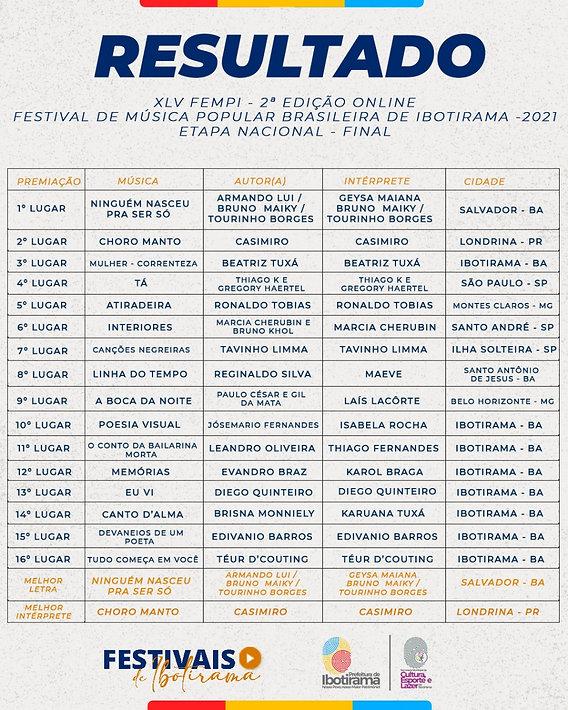 Resultado FEMPI 2021 - Etapa Nacional.jpeg
