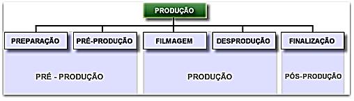 Processo de produão em televisão