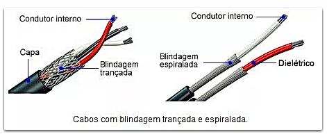 Cabos com blindagem traçada e espiralada