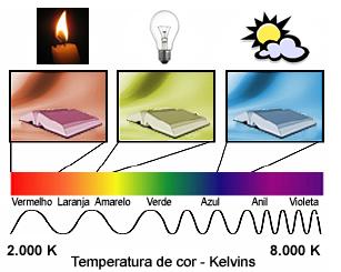 Temperatura de cor - Kelvin