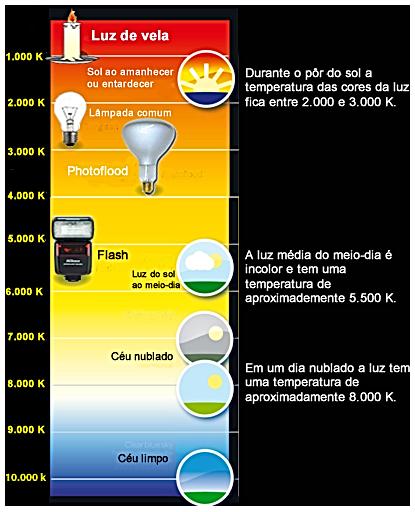Diferenças de temperatura de cor