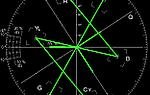 Conheça o vectorscope