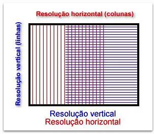 Resolução horizontal e vertical