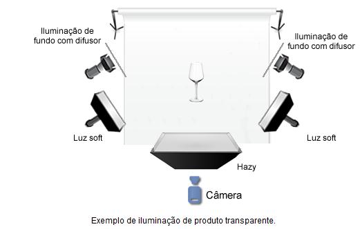 Iluminação de produtos