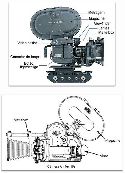 Componentes da câmera de cinema