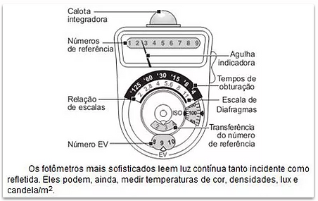 Comandos do fotômetro