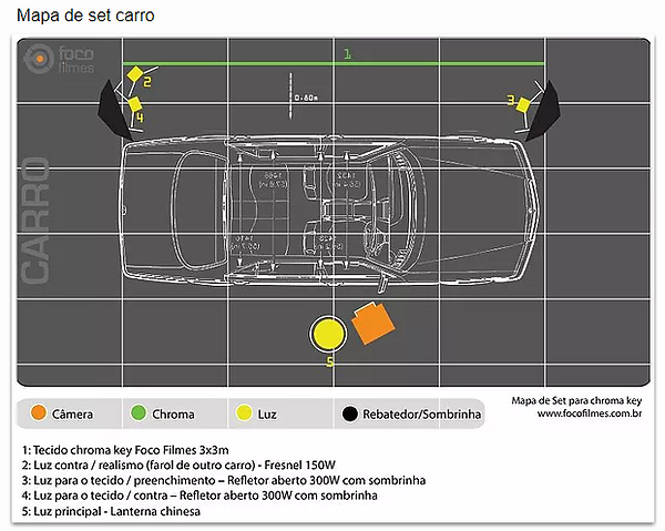 Iluminação de Chroma Key de carro