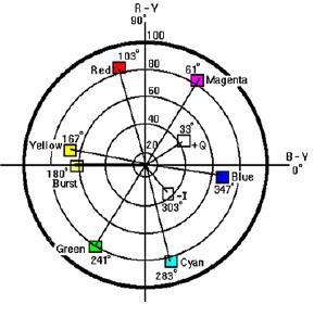 Tela do vectorscope