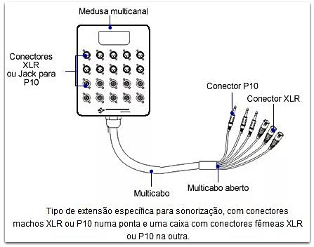 Multicabo