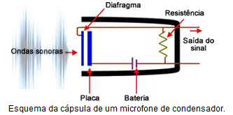 Esquema de microfone de condensador