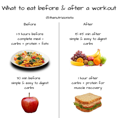 What to eat before & after a workout?