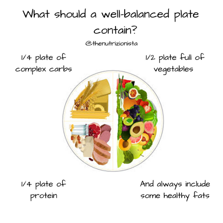 What should a well-balanced plate contain?