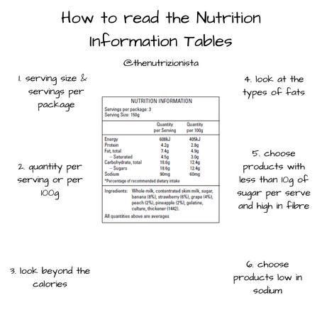 How to read the Nutrition Information Table