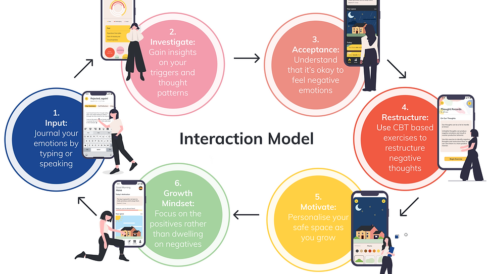 Slide 18_ Interaction Model.png