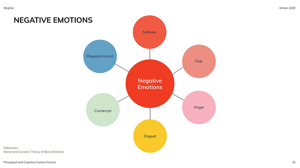 Slide 9_ SR (Types of Negative Emotions)