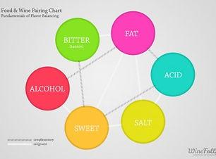 food-and-wine-pairing-chart1-400x278.jpg