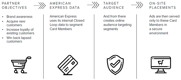 AMEX targeting at a glance.PNG