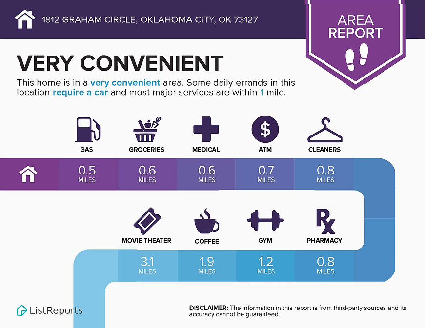 Infographics for 1812 Graham Circle_Page