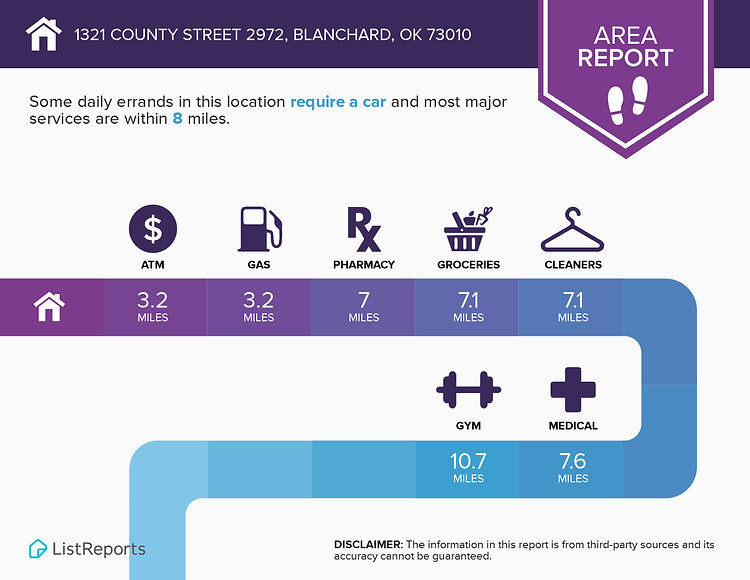 Infographics for 1321 County Street 2972