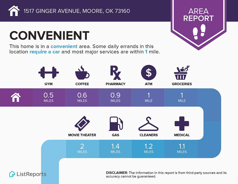 Infographics for 1517 Ginger Avenue Moor