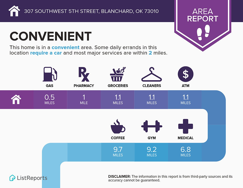 Infographics for 307 Southwest 5th Stree