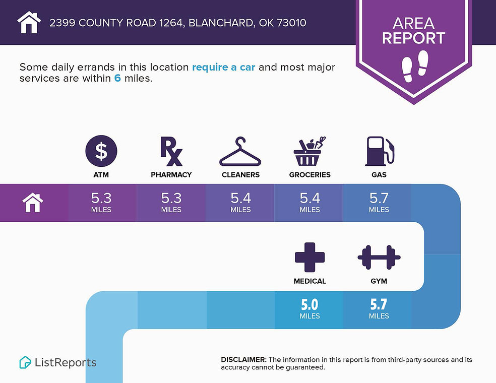 Infographics for 2399 County Road 1264_P
