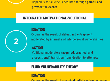 World Suicide Prevention Month: Overview of Ideation-to-Action Theories