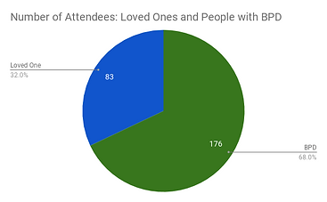 Number of Attendees_ Loved Ones and Peop