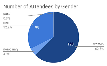 Number of Attendees by Gender (1).png