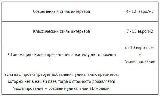 Этапы работ дизайн-проекта. 3D визуализация. 3D анимация. Стоимость визуализации. Рендеринг.