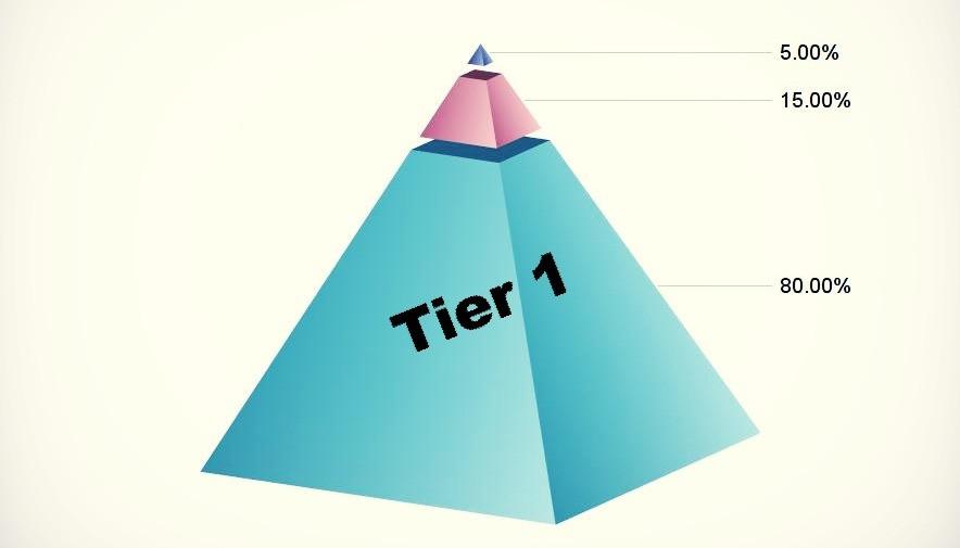 RTI2 Pyramid