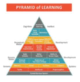 Sensory Pyramid
