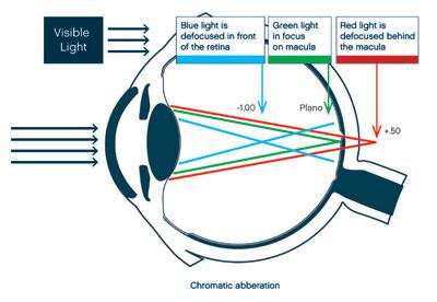 Diagram of blue light in eye for blue light glasses