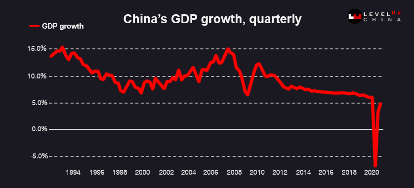 ตาราง GDP ของเศรษฐกิจจีน
