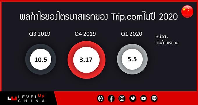 ฟื้นตัวแล้ว!!! Trip.com ขยับตัวดีขึ้นหลังวิกฤตโควิด-19 ในจีนเบาลง