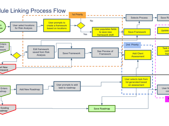 Module Cross Linking Process Flow