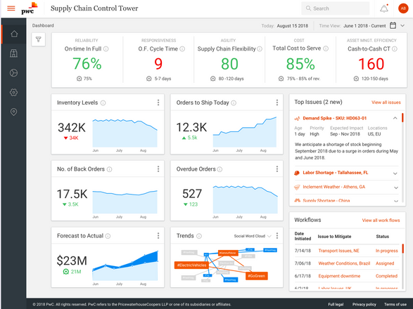 SC Manager Dashboard