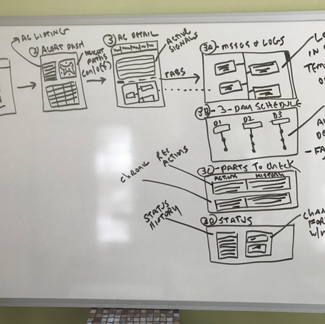 Whiteboard Screen Sequencing