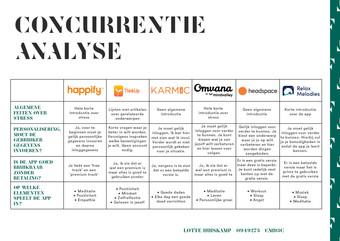 Concurrentie analyse