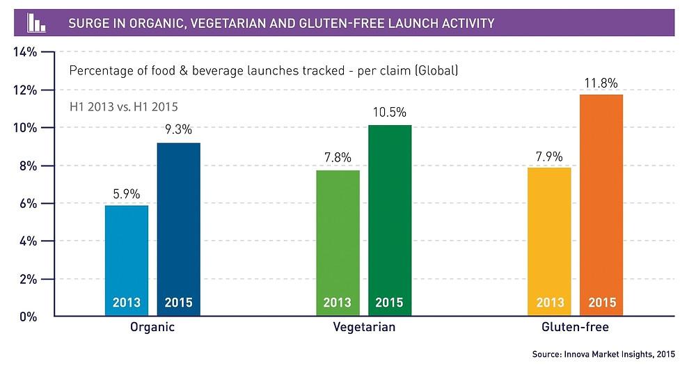 En analyse viser, at der er sket en stigning i andelen af nye økologiske og kødfri fødevarer på markedet. Data og grafik: Innova Market Insights