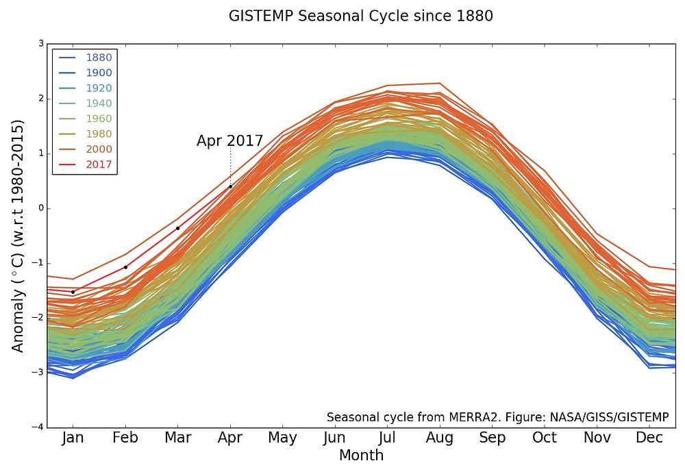 Linjerne angiver temperaturen for en række udvalgte år - blå er fra 1800- og begyndelsen af 1900-tallet, grøn er anden halvdel af 1900-tallet, mens de røde og varmeste linjer angiver temperaturerne fra de seneste to-tre årtier. Data og illustration: Nasa